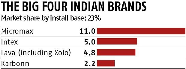 Down but not out: The big four of Indian smartphone industry