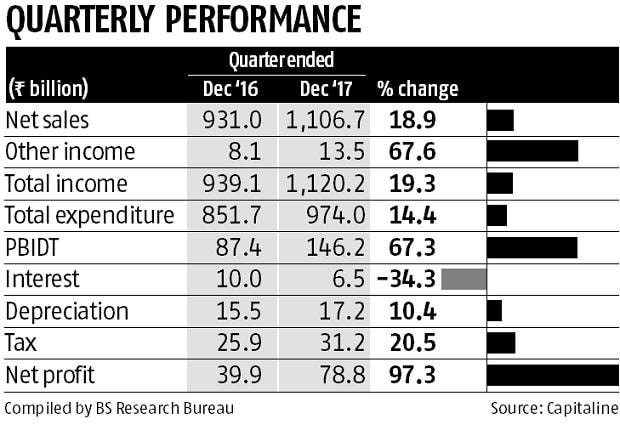 IOC Q3 net nearly doubles to Rs 78.83 bn on higher inventory gains