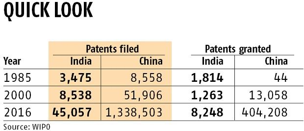 India's spending on R&D reduces against rising per capita income