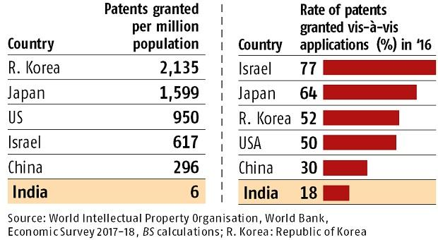 India's spending on R&D reduces against rising per capita income