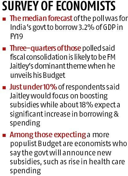 No tax relief, spending spree due in budget 2018 before elections: Poll