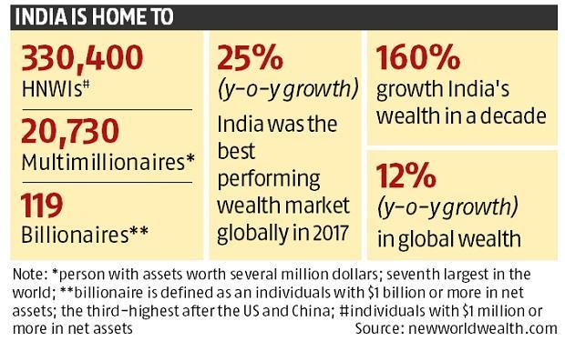net worth of india