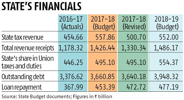 West Bengal rolls out state budget with increased focus on welfare schemes