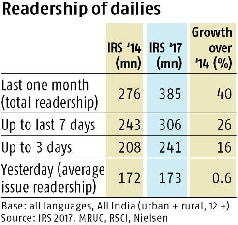 IRS: It is unclear whether four measures of readership aid or muddle market