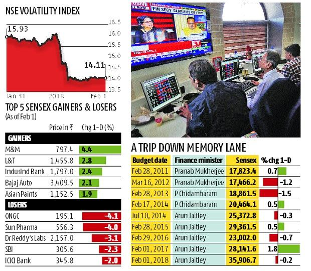 Budget 2018: Stock markets recover from 463 points intra-day loss