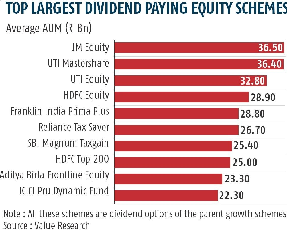 Budget 2018 impact: Equity MF schemes with dividend option