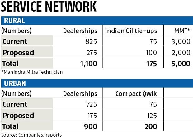 Mahindra's automotive division making shift from showrooms to small outlets