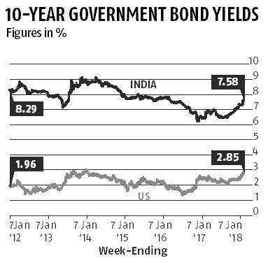 Markets on tenterhooks: India-US bond yield spread lower than 5-yr average