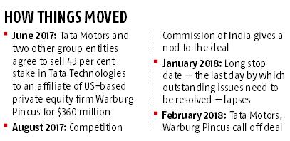 Warburg Pincus, Tata Motors call off $360-mn stake sale in Tata Tech