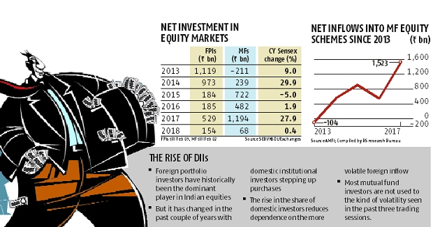 MF investors may not be able to support markets fall if selling intensifies