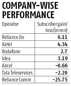 telcos positions graph