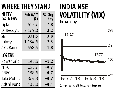 Markets rebound 1% after seven sessions of losses; Infosys, HDFC gain