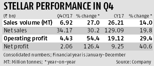 Stellar performance in Q4: ACC posts 126% surge in profit, shares up 6.4%