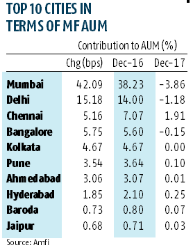 Top 15 cities' share in MF assets under management dips by 250 bps in 2017