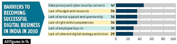 47% businesses project data privacy as a barrier in digital journey: Study