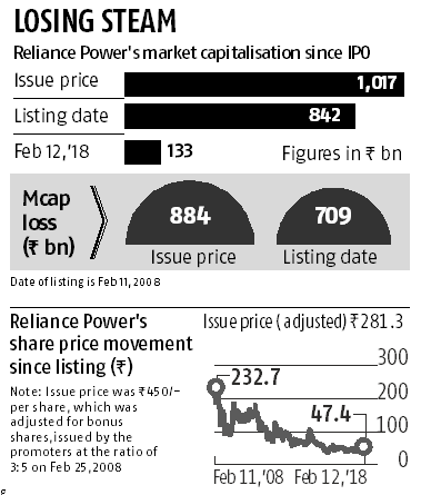 Ten years of Anil Ambani-led Reliance Power listing: All you need to know