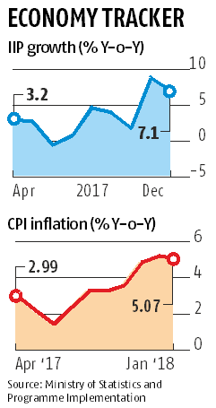 Robust IIP seen in December, though a tad lower than November's 17-mth high