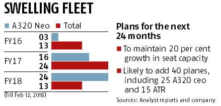 IndiGo plans to add 40 planes, including 25 A320s, in next one year
