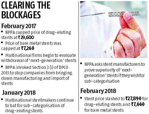 NPPA cuts stent price again; MNC demand for sub-categories rejected