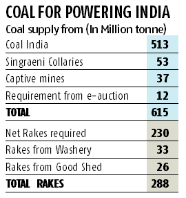 Coal India target for power sector pegged at 513 mn tonnes for next fiscal