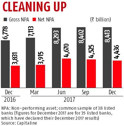 npa in banks Answer / vikas bhutda in banking, npa are loans given to doubtful customers  who may or may not repay the loan on time there are two types of assets viz.