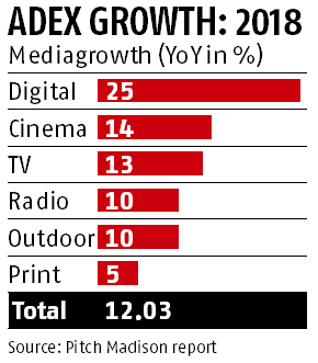 2018 advertising expenditure growth at 12%, says Pitch Madison report