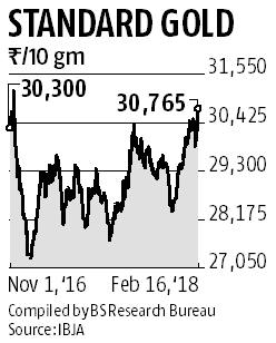 Gold price hits a 15-month high since demonetisation in November 2016
