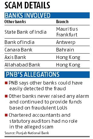 Rs 114-billion fraud: Other banks did not raise an alarm, says PNB