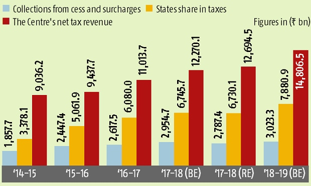Note: States share in the divisible tax pool was raised from 32 per cent to 42 per cent in 2015-16 based on the recommendations of the 14th Finance Commission