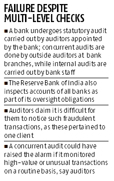 PNB fraud: Who's liable and why multiple audits failed to raise an alarm?