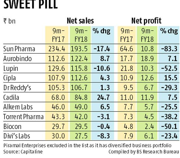 Aurobindo Pharma wrests second position among drug firms from Lupin