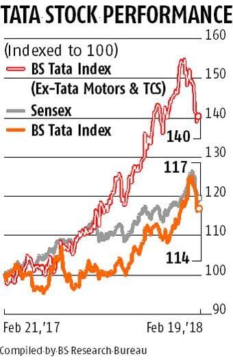 tata stock market