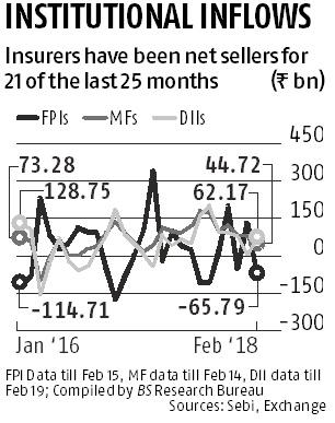 Domestic insurers play contra as mutual funds lap up shares