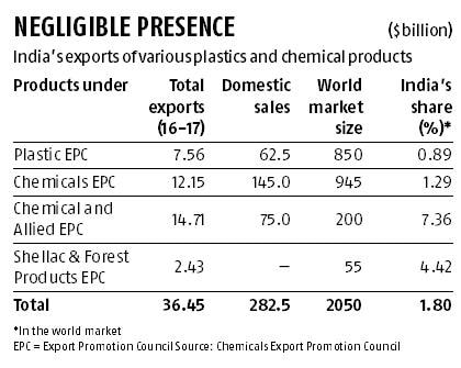 Output cap imposed by Maharashtra govt hits chemicals' producers