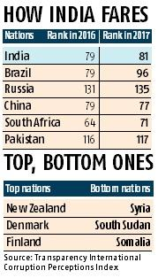India falls two slots on global corruption index