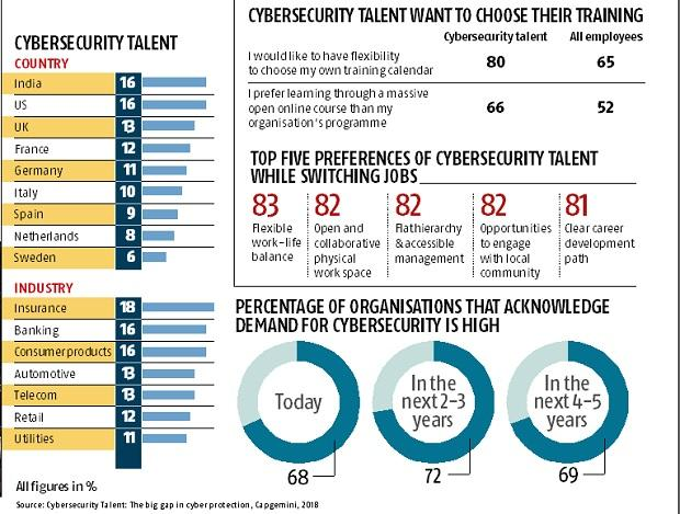 Indian firms see rise in talent gap in cybersecurity skills: Survey