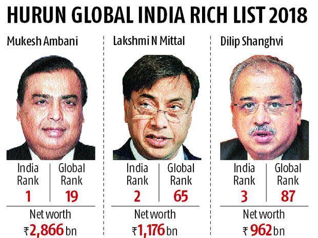 The Richie Rich club: Mukesh Ambani breaks into top-20 billionaires in 2017