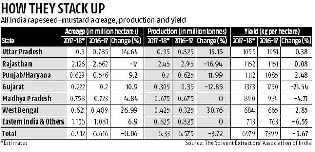 Rapeseed-mustard production estimate dips marginally by 4%, says SEA