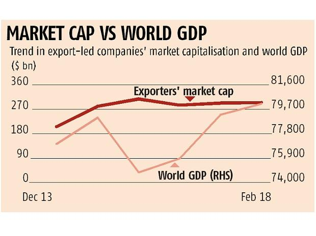 Equity investors now turn their attention to export-driven sectors