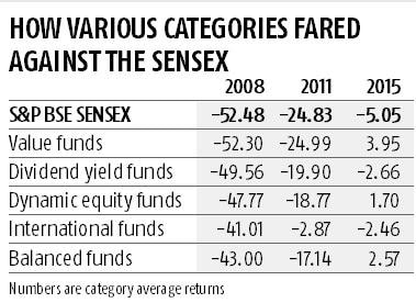 Here are the dynamic funds that held up better in falling equity markets