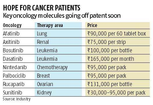 chemo cost in india