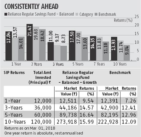 Reliance Regular Savings Fund, CRISIL,mutual fund,Sanjay Parekh and Amit Tripath,HDFC, Indusland bank,Maruti Suzuki, Reliance Industries, Grasim Industries, Indian Oil