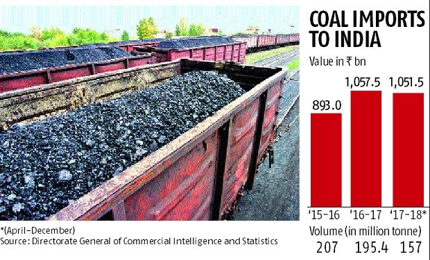 Coal India misses production target again; imports likely to increase