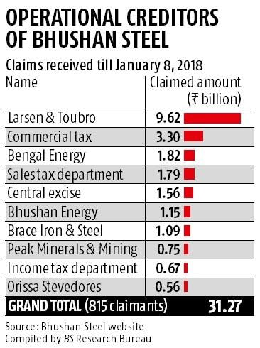Corporate resolution: Larsen & Toubro moves NCLT against Bhushan Steel