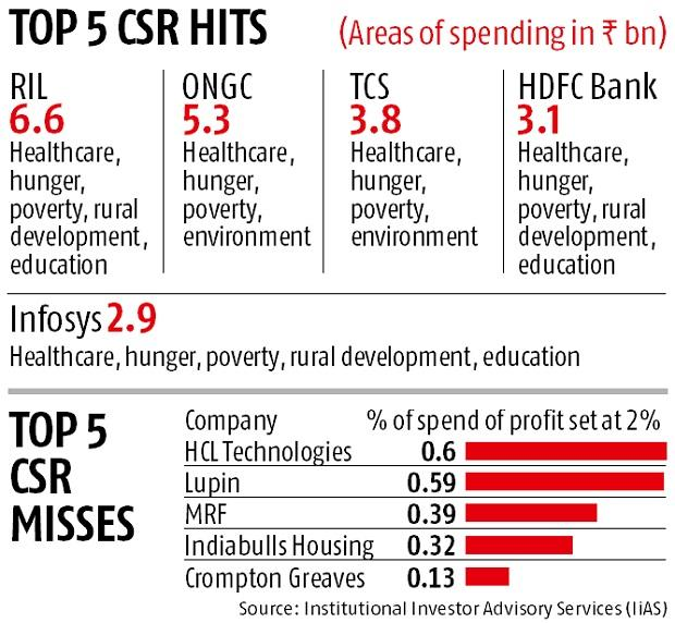 One in three BSE 100 firms falls short in CSR spending
