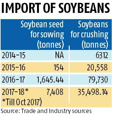 More needed to curb genetically modified soyabean and soy seeds import
