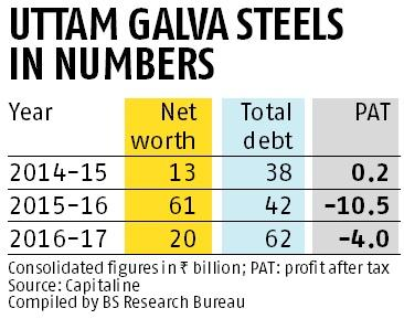Lenders may settle Uttam Galva dues, move may help Arcelor