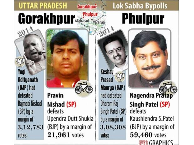 Gorakhpur by poll results 2018, Phulpur by poll results 2018, Gorakhpur by polls 2018, Phulpur by polls 2018, Gorakhpur By polls, Phulpur by polls, Gorakhpur By-Elections, Phulpur By-Elections, Gorakhpur by-election result, Phulpur by-election result