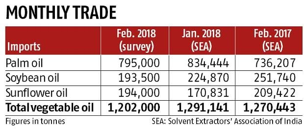 February palm oil imports seen climbing on strong summer season demand