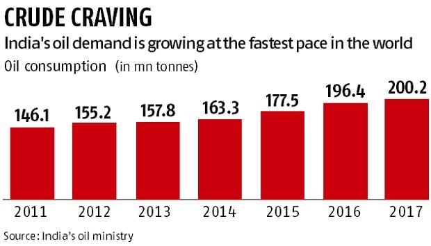 Indian Oil eyes $1.5 billion savings with own plant technology